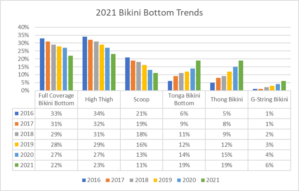 Bikini bottom styles and trends for year 2021